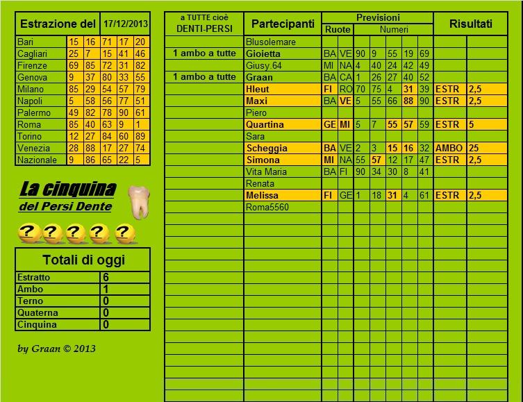 Persi-dente dal 17.12.13 al 21.12.13 Cla53
