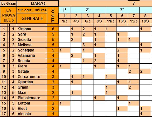 *Classifica**18/03/2014 Genera75