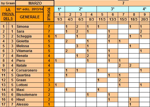 *Classifica**20/03/2014 Genera76