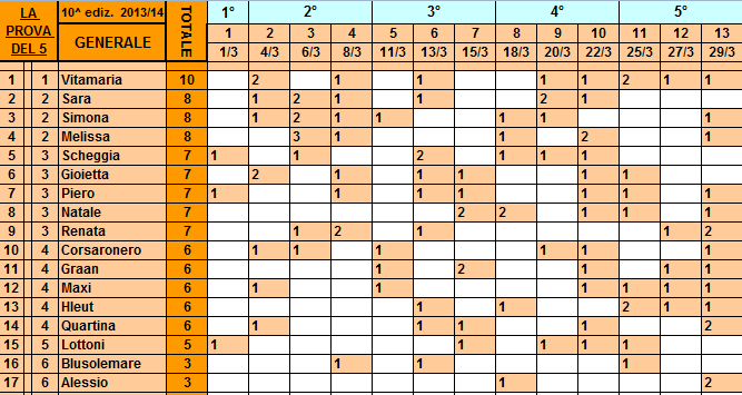 **Classifica**29/03/2014 Genera80