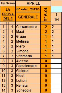 **Classifica**=1/04/2014 Genera81