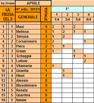 **Classifica**08/04/2014 Genera84