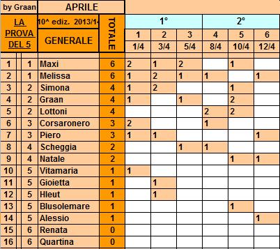 **Classifica**12/04/2014 Genera86