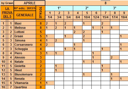 **Classifica**19/04/2014  Genera89
