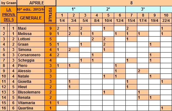 **Classifica**22/04/2014   Genera90