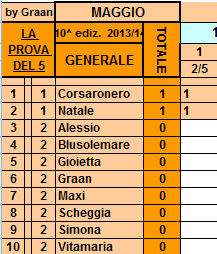 **Classifica**02/05/2014  Genera94