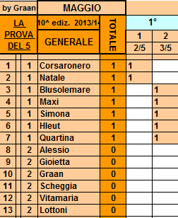 **Classifica**03/05/2014   Genera95