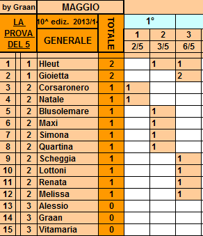**Classifica**06/05/2014   Genera96