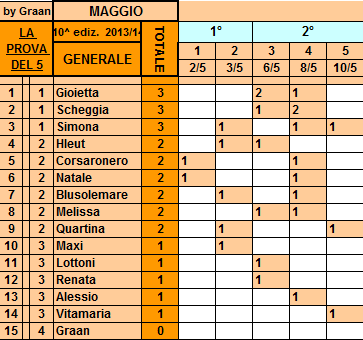 **Classifica**10/05/2014  Genera98