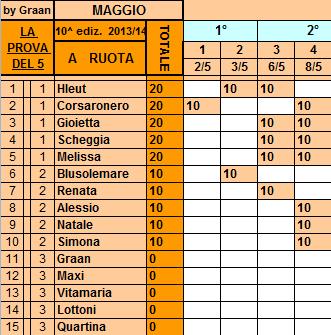 **Classifica**08/05/2014   Ruota101