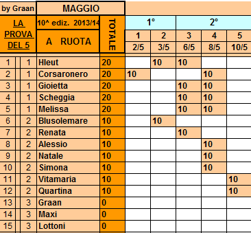 **Classifica**10/05/2014  Ruota102