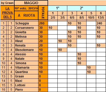 **Classifica**13/05/2014   Ruota103