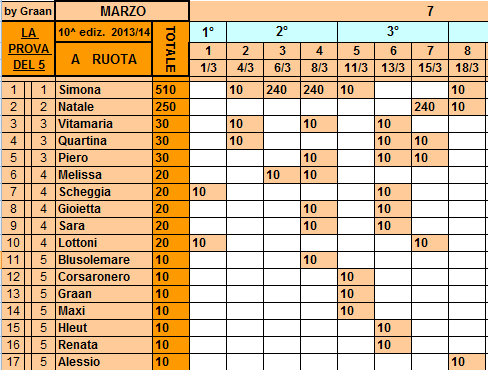 *Classifica**18/03/2014 Ruota75