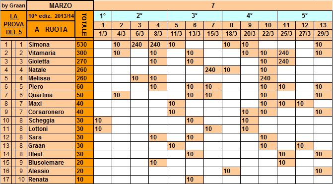 **Classifica**29/03/2014 Ruota81