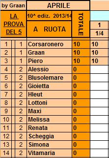 **Classifica**=1/04/2014 Ruota83