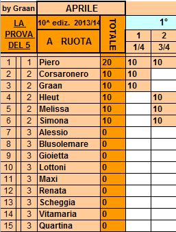 **Classifica**03/04/2014 Ruota84