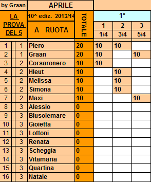 **Classifica**05/04/2014 Ruota85