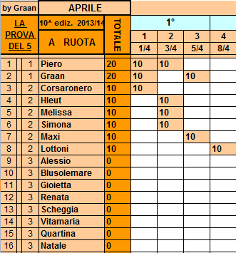 **Classifica**08/04/2014 Ruota87