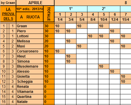 **Classifica**15/04/2014 Ruota90