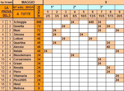 **Classifica**20/05/2014  Tutte103