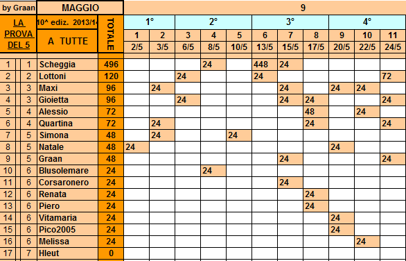 **Classifica**24/05/2014   Tutte105