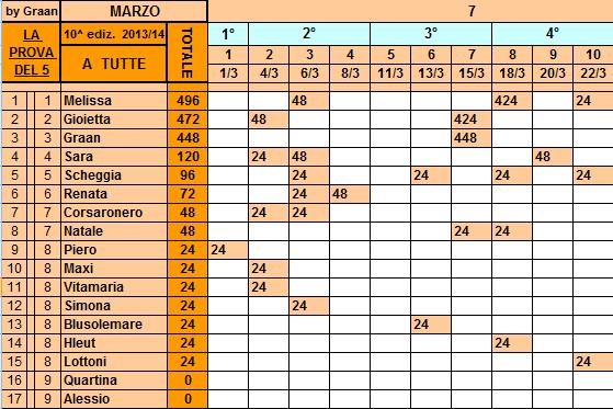 **Classifica*22/03/2014  Tutte76