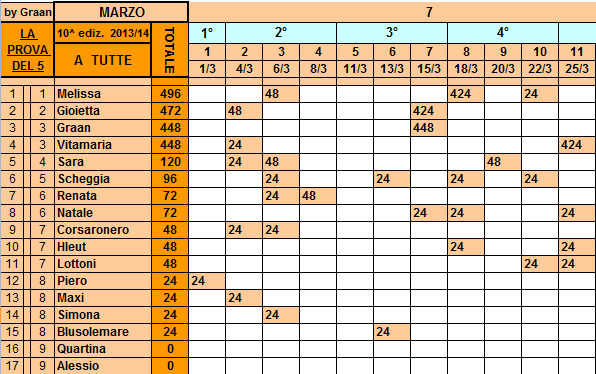 **Classifica*25/03/2014  Tutte77