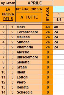 **Classifica**=1/04/2014 Tutte81