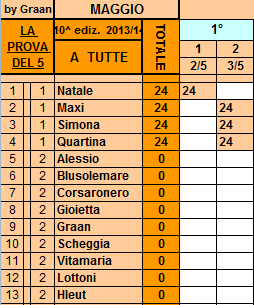 **Classifica**03/05/2014   Tutte96