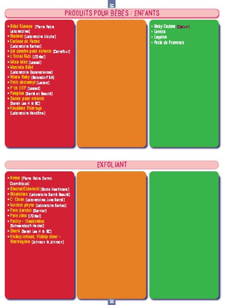 Guide Cosmetox Greepeace sur les entreprises de cosmétologie et parfumerie utilisant et n'utilisant pas de produits chimiques toxiques Aliste19