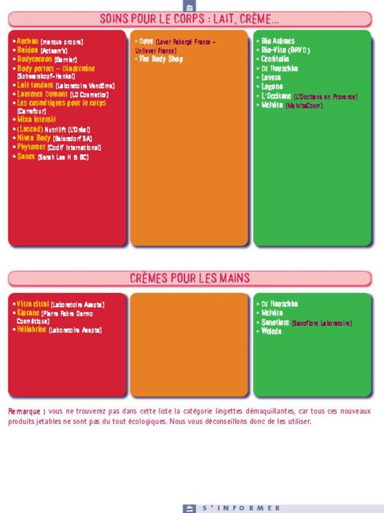 Guide Cosmetox Greepeace sur les entreprises de cosmétologie et parfumerie utilisant et n'utilisant pas de produits chimiques toxiques Aliste20
