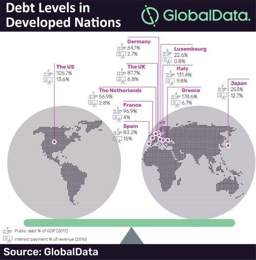 En - Exploding levels of public debt in developed economies could force  to declare bankruptcy Debt_l10