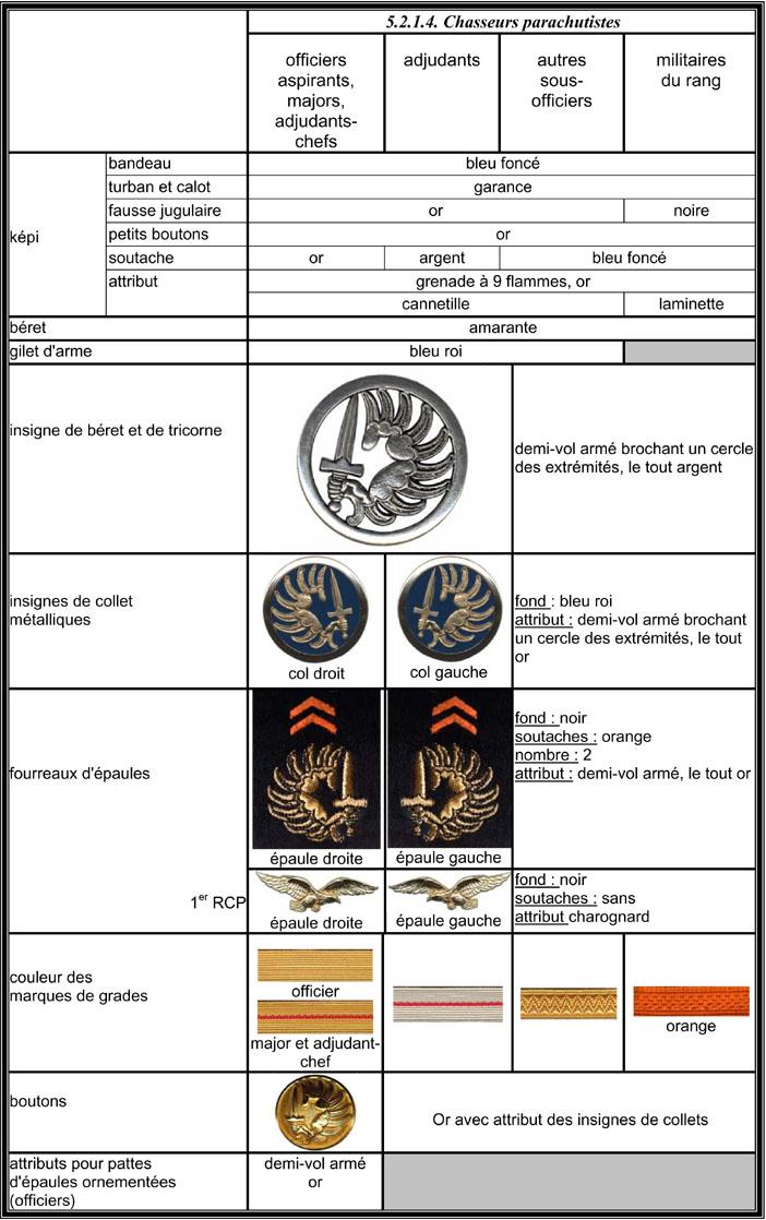 Bouton COMMANDOS DE L'AIR  aide à l'identification Instru10