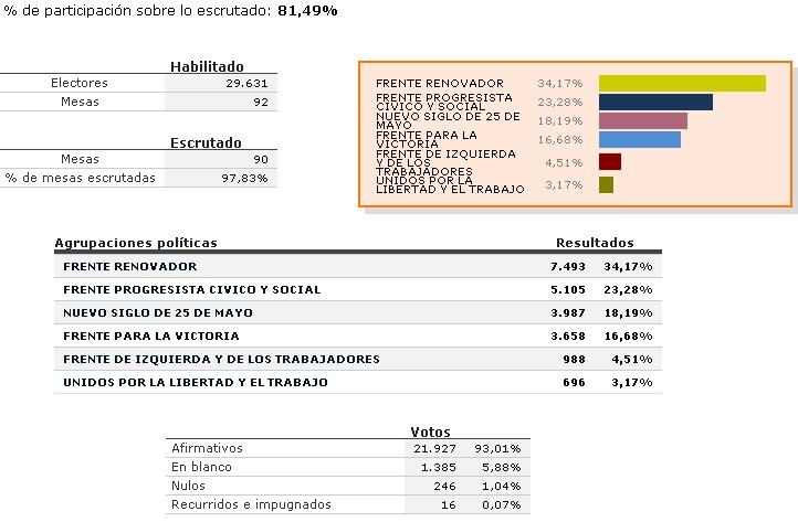 25 de Mayo: Resultados para concejales y consejeros escolares. 25_de_10