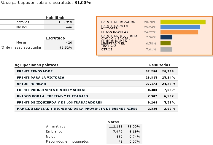 Escobar: Resultados para concejales y consejeros escolares. Escoba10