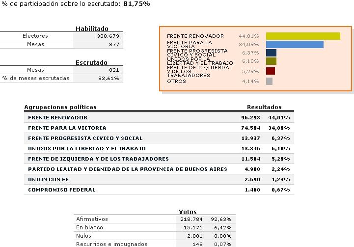 Moreno: Resultados para concejales y consejeros escolares. Moreno10