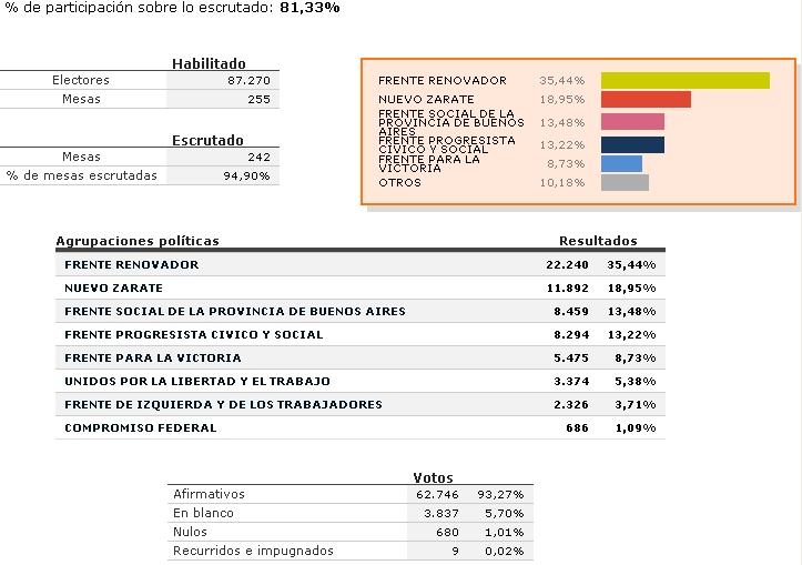 Zarate: Resultados para concejales y consejeros escolares.. Zarate10