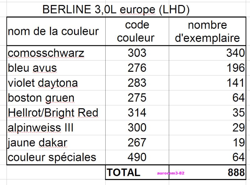 nombre d'exemplaire par couleur bmw m3 e36 Couleu11