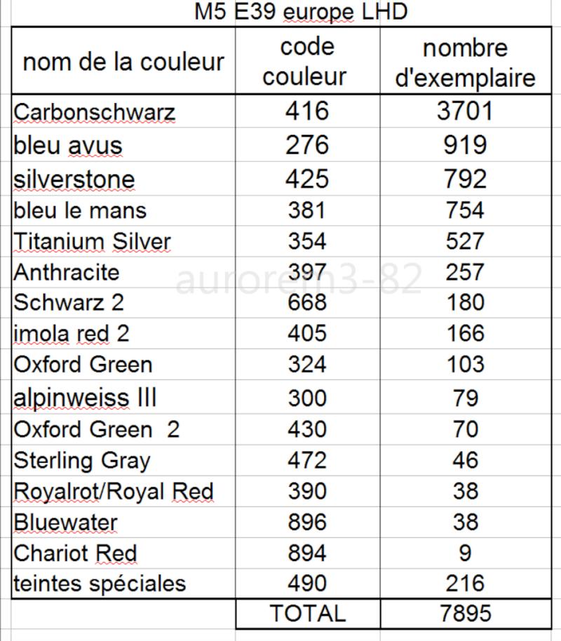 nombre d'exemplaire par couleur bmw m5 e39 M5_e3910