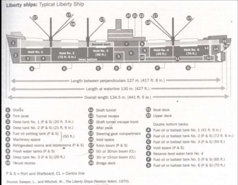 Liberty Ship (les années de guerre) - Page 2 Libert11