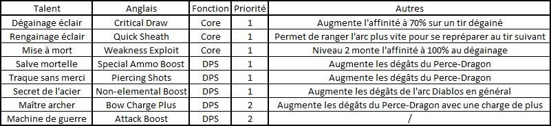 [Set Endgame] Tirs à taux de pénétration maximale version Arc Tutobu13