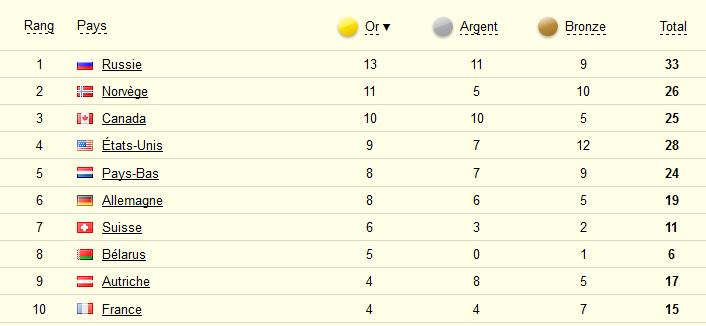 [Unique] Jeux Olympiques et Paralympiques - Sotchi 2014 - Page 3 Sssss10