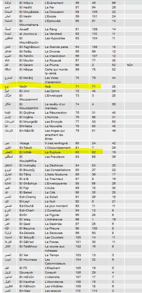 Curiosité mathématique dans l'ordre chronologique  du Coran . Liste_11