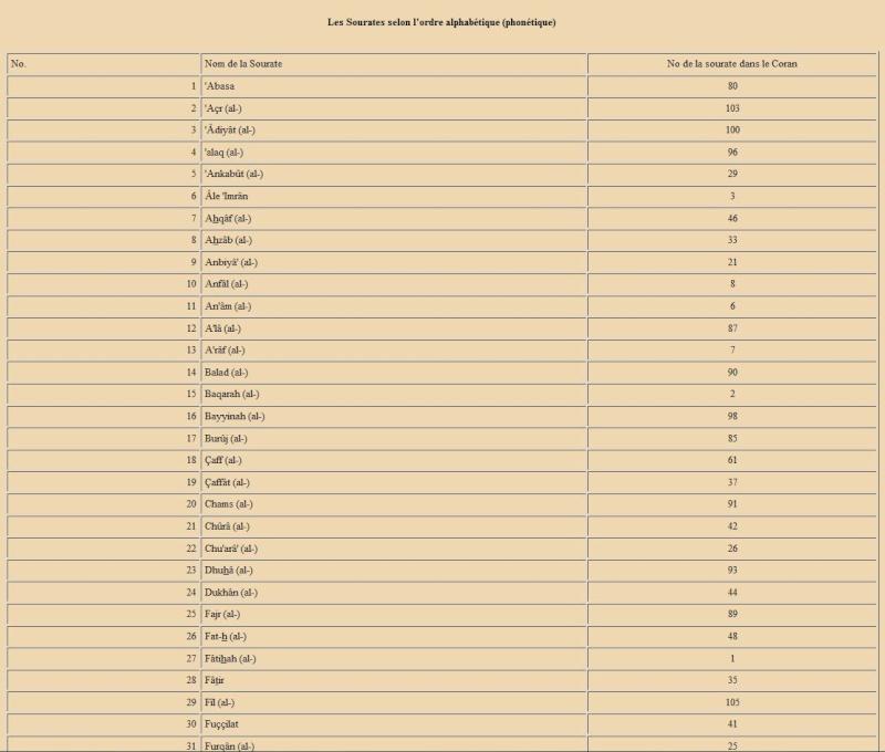 Curiosité mathématique dans l'ordre chronologique  du Coran . Ordre_11