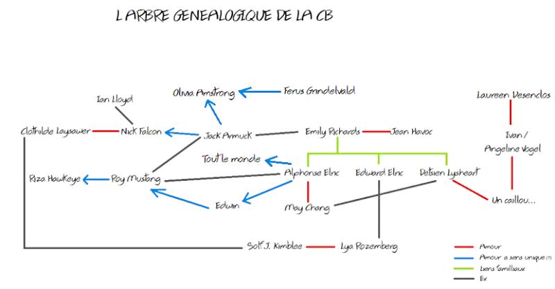 L'arbre généalogique de la CB o/ - Page 2 Arbre10