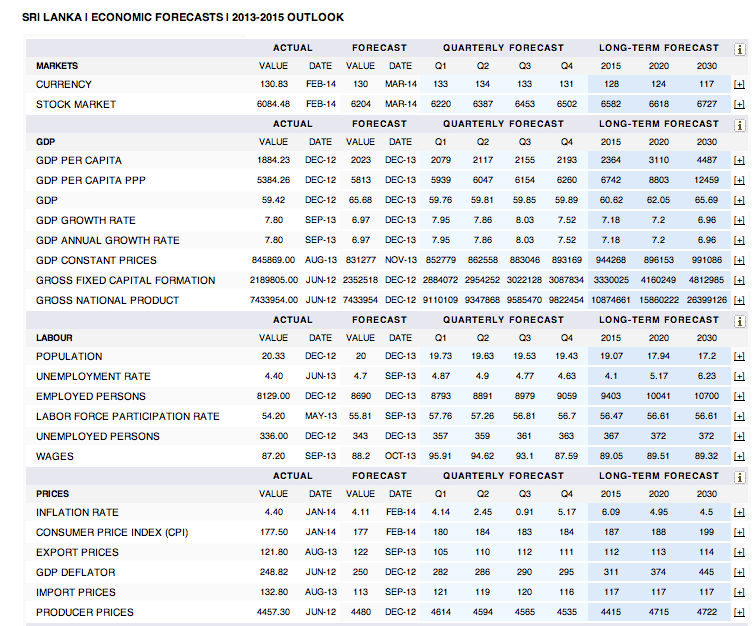 All Share Index (ASI) future forecast by Trading Economics Screen10