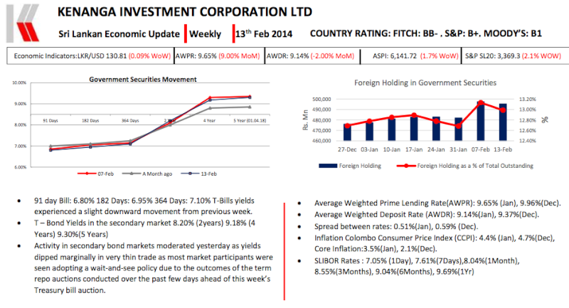Weekly Economic Review - By Kenanga Investment Corporation Ltd. Screen20