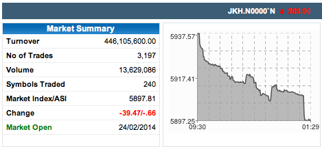 1 Hour of trading left. Market is already down by 39 points Screen21