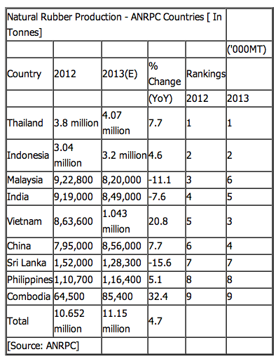 Vietnam, China pip India to 5th place in natural rubber production Screen42