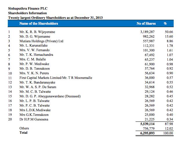 SINHAPUTHRA FINANCE PLC (SFL.N0000) Screen46